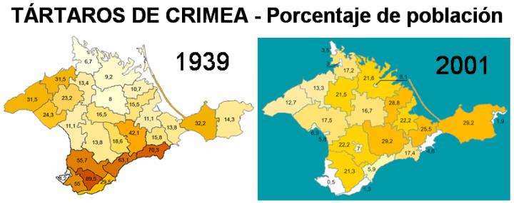Crimea - Evolución de la etnia tártara