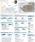 Sevastopol – Flota