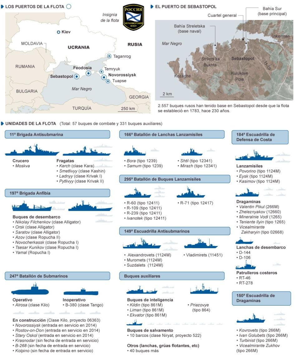 Sevastopol - Flota