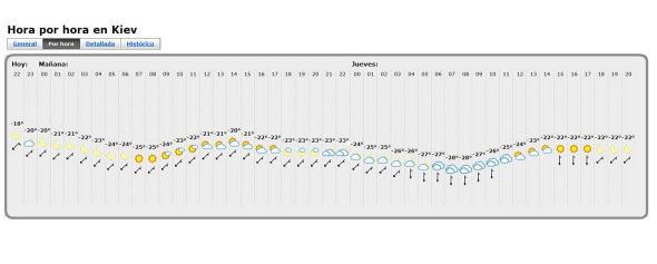 Temperaturas en Kiev