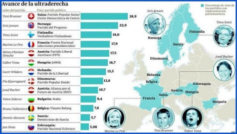 Europa - Ultraderecha en 2012