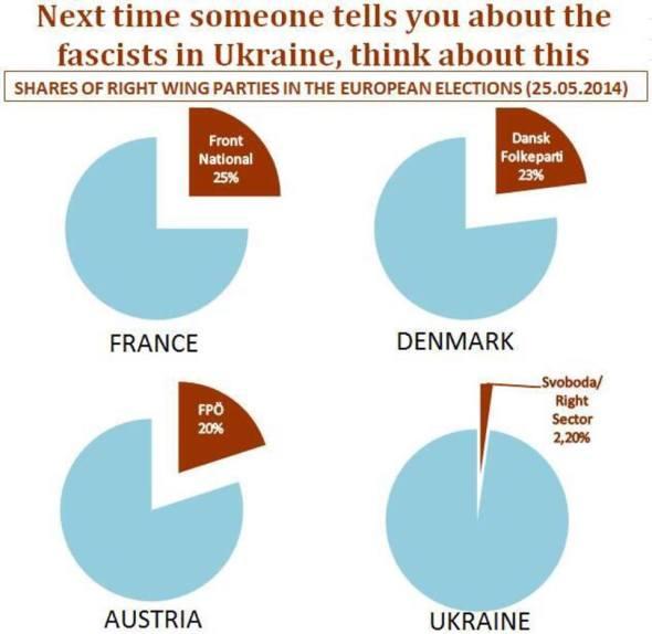 La Derecha en Europa y Ucrania