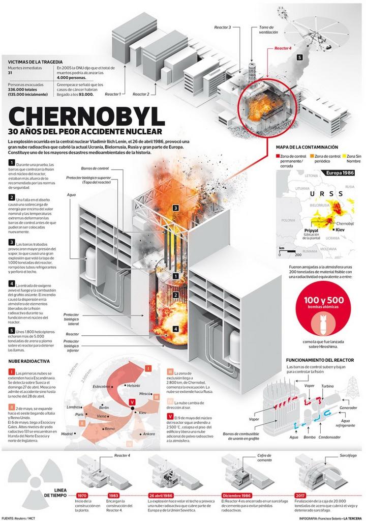 CHERNOBYL Infografia