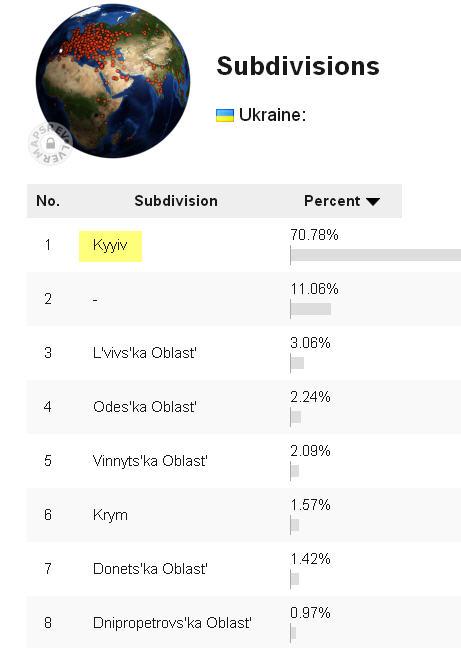 Kyyiv contador blog
