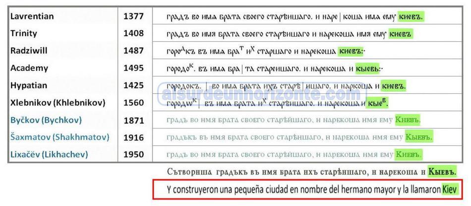 Kiev en codices y estudios