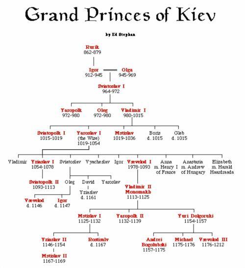 ©Ed Stephan. Genealogía de los Príncipes de Kiev